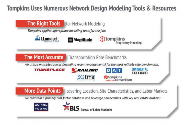 Tompkins uses numerous network design modeling tools & resources